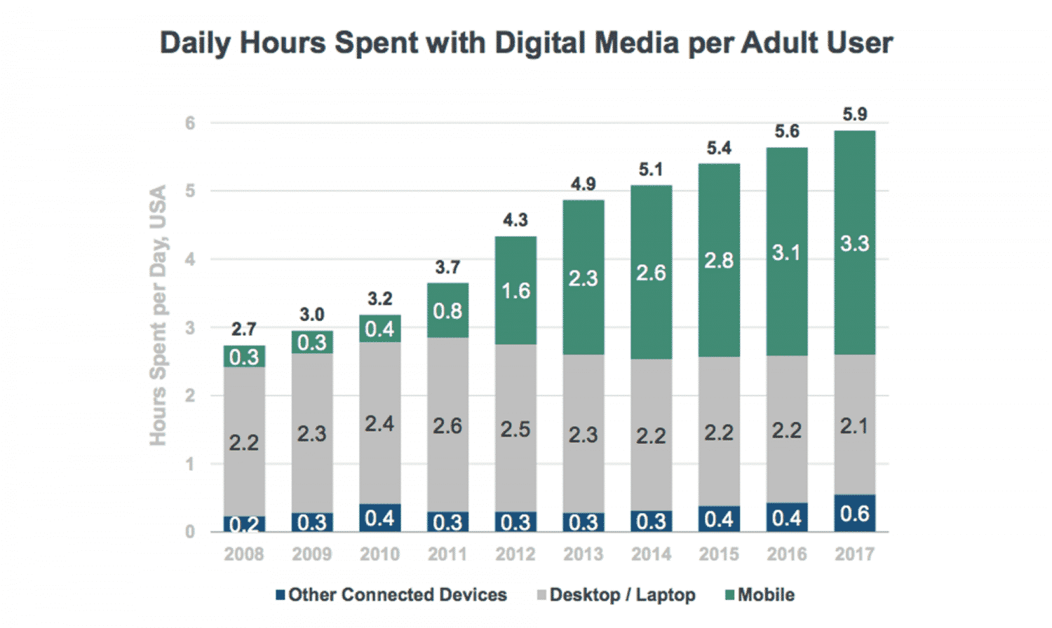 Daily Hours Spent on Digital Media